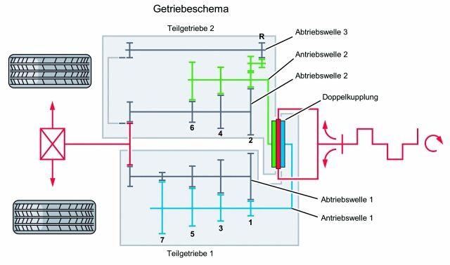 Das Direktschaltgetriebe / DSG Getriebe von AUDI und VW