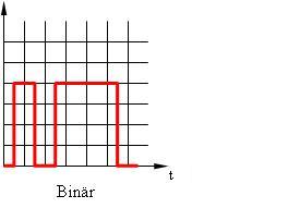 Binäres Signal