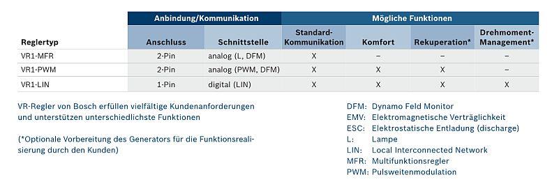 Erfreut Dreidraht Generator Anschließen Fotos - Der Schaltplan ...