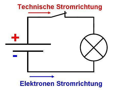 Elektrotechnische Grundlagen im Auto - der elektrische Strom
