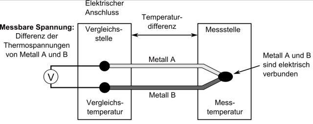 Temperaturfühler NTC