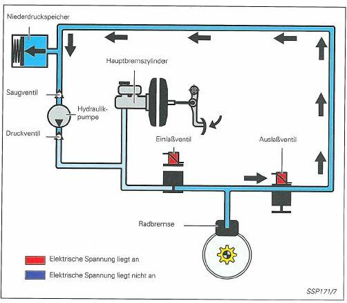 Antiblockiersystem ABS - Hydraulik
