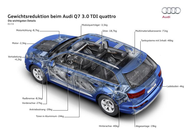 Leichtbau Im Kfz Am Beispiel Des Audi Q7