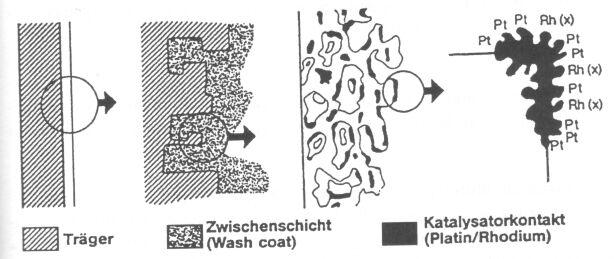 Der Abgaskatalysator- Otto und Diesel Kat