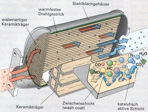 Der Abgaskatalysator Otto Und Diesel Kat