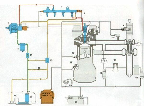 Common Rail Diesel