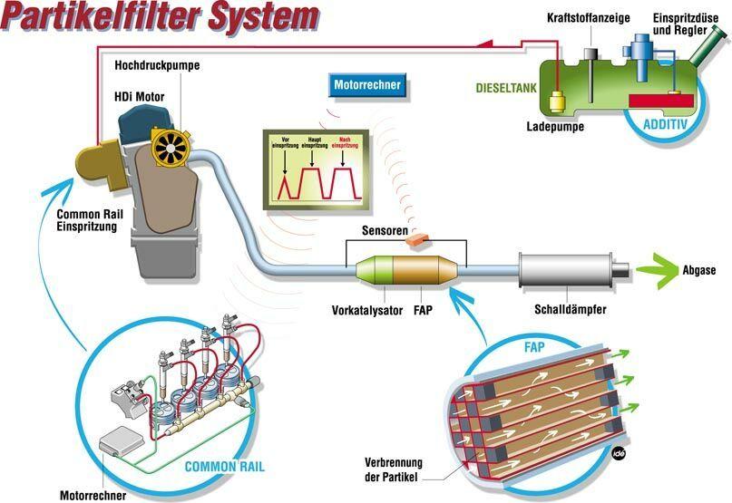 FAP Partikelfiltersystem