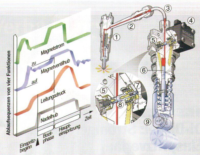 Pumpe Düse und Pumpe Düse Leitung