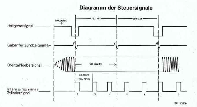 Der Zündzeitpunkt am Beispiel der vollelektronischen Zündung
