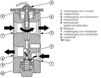 Klimaanlage - Klimakreislauf und Bauteile