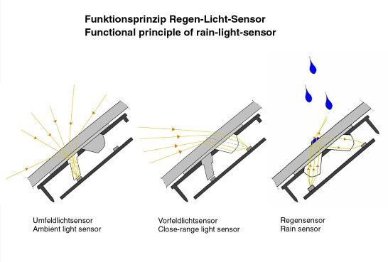 regenlichtsensor.jpg