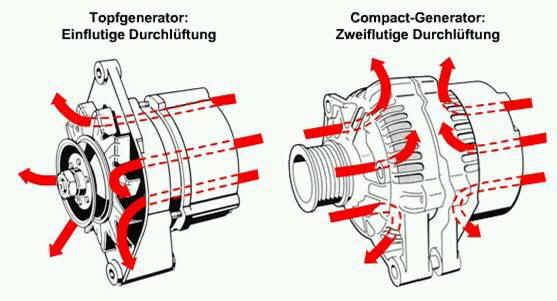 Der moderne Generator